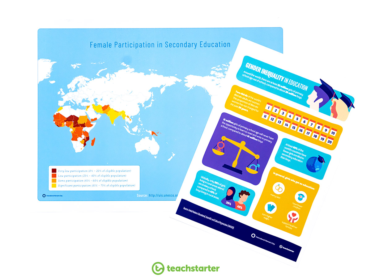 International Women's Day - Gender Equality In Education
