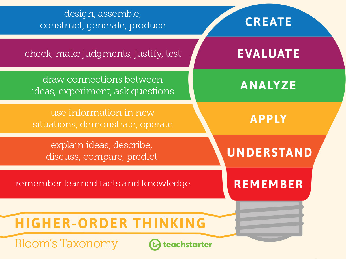 Teach higher-order thinking with this bright and bold poster.